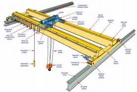 Crane Parts, Hoists and More
